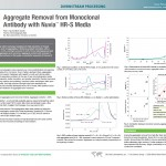 Aggregate Removal from Monoclonal Antibody with Nuvia™ HR-S Media