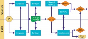 Figure 3:Change control