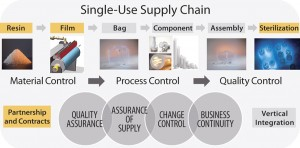 FIGURE 1: Overall supply chain for single-use bioprocessing bags
