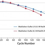 MabSelect SuRe LX retained 80% DBC after 150 CIP cycles using 0.5 M NaOH as cleaning agent, compared with 125 cycles for MabSelect SuRe medium.