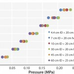 FIGURE 2: Pressure/flow rate characteristics of KanCapA packed into various column sizes; mobile phase is water. The pressures generated by packed beds are calculated by subtracting the system pressure from total pressure.