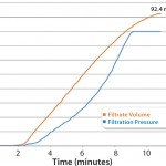 FIGURE 2: Filtrate volume and pressure over time
