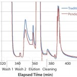 FIGURE 1: Comparison between the PendoTECH single-use in-line UV sensor against a traditional UV probe