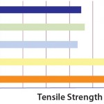Figure 3: Tensile strength data expressed in Newtons (N) for S80 and other PE films