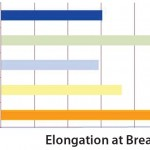 Figure 4: Elongation at break data of S80 compared with other PE films; elongation at break is shown in % of initial length of a film sample at the start of the experiment.