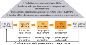 Figure 1: Material science and quality by design (QbD) approach for development of Flexsafe bags
