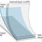 Figure 2: PE S80 multilayer film structure of the new Flexsafe bag family (patent pending)