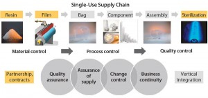 Figure 3: Overall supply chain for single-use bioprocessing bags