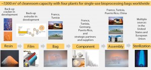 Figure 4: Global Sartorius Stedim Biotech supply chain and manufacturing infrastructure for single-use bags