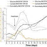 Figure 5: Glucose, lactate, and osmolality profiles of high–cell-density fed-batch processes in BIOSTAT STR 50 and BIOSTAT STR 1000 systems