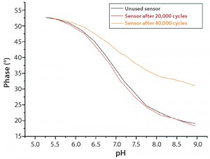 Figure 7: Calibration curves of used pH sensors compared to unused sensors; good comparability is achieved between a sensor exposed to 20.000 measuring cycles and an unused sensor.
