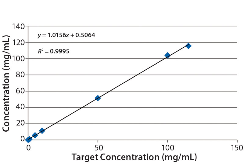 UV-Vis Based Determination of Protein Concentration
