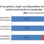 FIGURE 2: Selected single-use/disposables standardization factors