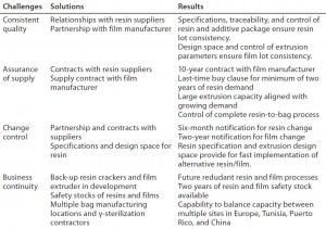 Table 1: Global approach to quality, assurance of supply, change control, and business continuity