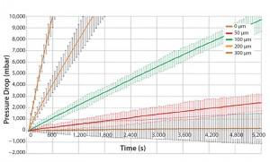 Figure 3: Engineering study results (BIOSTAT STR 200L bag)