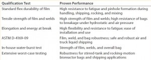 Table 1: Strength and flexibility of film material and welds qualified using multiple methods