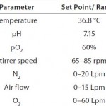 Table 1: Cultivation conditions of the 1,000-L production process comprising set points for pH, pO2, and temperature and including ranges of gas flow rates and stirrer speeds as part of the pO2 control cascade