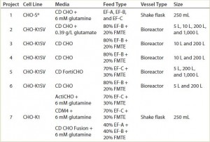 TABLE 1: List of CHO host cell lines, media, and feed combinations, with the fed-batch vessel type and scale evaluated