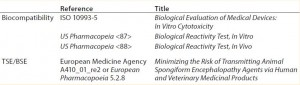 Table 1: Examples of relevant guidelines