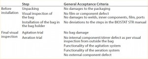 Table 3: Assessment of the robustness trial