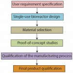 Figure 1:Phases during product development of a single-use bioreactor