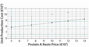 Figure 8:  Model predictions for unit production cost dependency from protein A resin price; according to the model, the production cost per kg MAb increases by ~1,500 euros for a protein A resin price increase of €9,000.