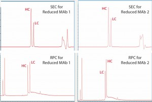 Figure 4: Upper panels show UV280 SEC of reduced Mab1 (left) and reduced MAb2 (right), and lower panels show UV280 RPC for the same samples. Heavy- chain (HC) and light-chain (LC) peaks are identified and annotated.