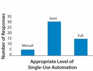 Figure 4:  Appropriate Level of Single-Use Automation
