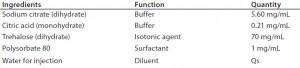 Table 3: Adcetris DIL formulation