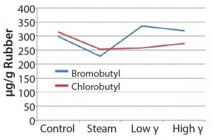 Figure 5: Extractable oligomers (12 months in bromobutyl