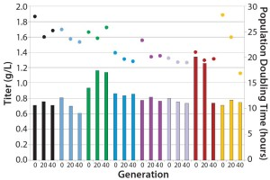 Figure 2: Stability of eight different MAb expressing CHO-S clones cultured for 40 generations in an automated microbioreactor
