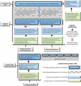 Figure 1: Hierarchical overview of EU biosimilar past, current, and proposed overarching guide, general guides, and MAb-specific guidance; other product-specific guides were not analyzed and thus are not represented.