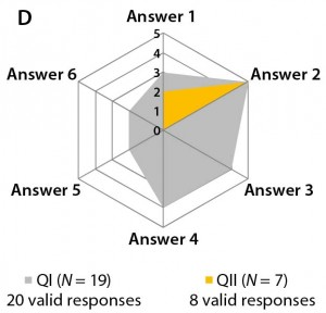 Figure 3b–d: Detailed analysis of questions 5, 7, and 9 shows differences in answers between participants in QI and QII. The gray spider-web format highlights answer patterns, and a pie chart shows percent distribution of answers for each question.