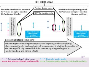 """Figure 4: We found differences and similarities in biosimilar development approaches. The """"initial originator quality range"""" is that range of the reference biologic in dark blue. The quality profile range for the biosimilar is in light blue. Then in pink, the quality profile of the reference biologic has changed. That new quality profile is adopted for the biosimilar, and a comparability exercise is carried out based on highly similar quality profiles. On the left side, the biosimilar's quality profile does not fit within limits of that for the reference biologic's recent quality profile shift; on the right side, the biosimilar's quality profile does fit within limits of that for the reference biologic's recent quality profile shift. Right and left biosimilar quality profiles fit within the complete quality range for claiming biosimilarity, whereas the quality target product profile (QTPP) for the biosimilar differs."""