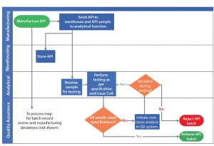 Figure 1: Example of active pharmaceutical ingredient (API) analytical testing and release process depicted as process map