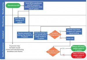 Figure 2: Depiction of a scenario of addressing process gap and process redundancy using example in Figure 1