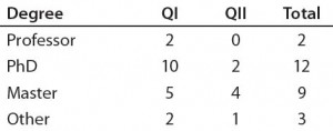 Table 2a: Educational and professional backgrounds of questionnaire participants — highest academic degree attained (n = 26)  QI = Questionnaire #1, QII = Questionnaire #2