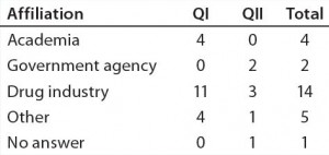 Table 2b: Educational and professional backgrounds of questionnaire participants — professional affiliation (n = 26)