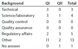 Table 2c: Educational and professional backgrounds of questionnaire participants — professional background (n = 26)