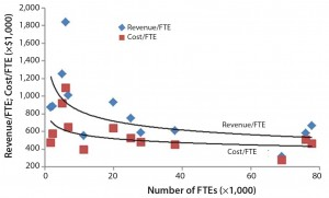 Figure 3: Revenue per FTE and cost per FTE and number of FTEs