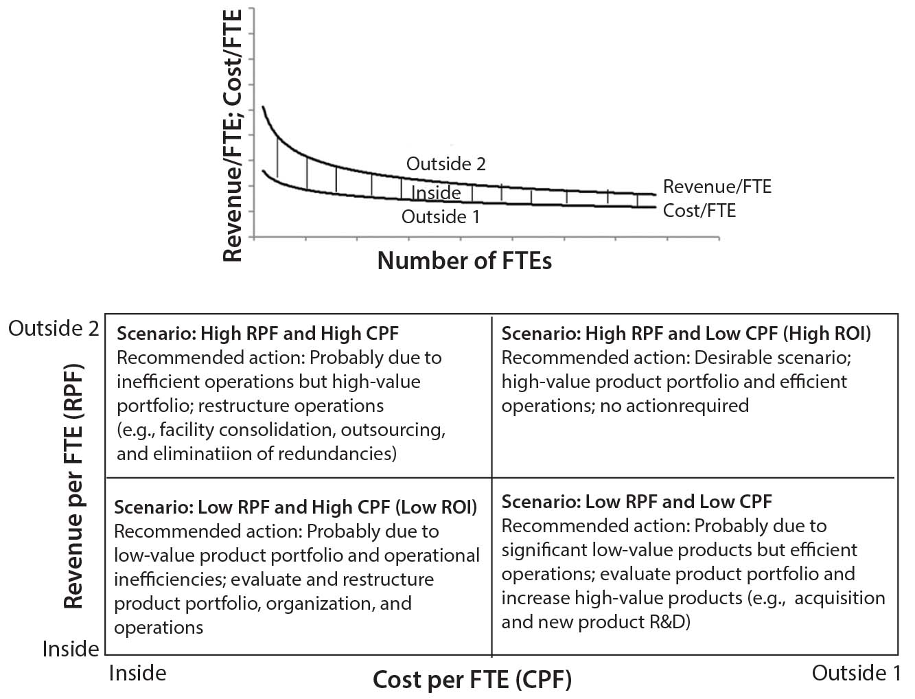 Revenue per FTE and Cost per FTE: Metrics of Operational Efficiency