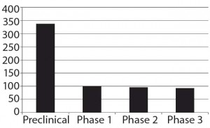 Figure 1: Numbers of biosimilars in the overall pipeline by phase of development