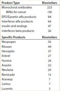 Table 1: Number of biosimilars currently in development for selected biologics