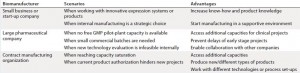 Table 2: Scenarios and advantages of the solution proposed by Accinov for GMP manufacturing