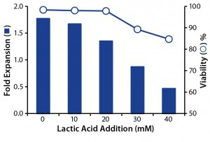 Figure 3: Effect of lactic acid on T-cell growth and viability; T-cells were cultured with increasing concentrations of lactic acid, and the effects of fold expansion (bar) and viability (circle) were determined after 24 hours.