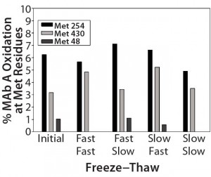 Figure 3 (Case Study 1): Summary results of %oxidation at methionine (Met) residues following two actively controlled freeze–thaw cycles for MAb-A; refer to Figure 2 for study setup and sample description.