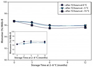 Figure 4 (Case Study 2): Summary results of %monomer and %HMW (high–molecular-weight species) by SEC for MAb-B drug product at 200 mg/mL; following one cycle of actively controlled freeze cycle (72-hour storage at 0 °C, –5 °C, or –15 °C), the product was stored at 2–8 °C for ≤12 months. Refer to Table 1 for study setup and sample description.