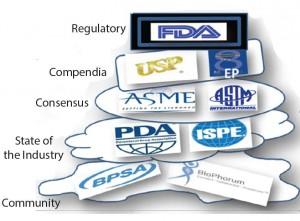 Figure 2: Regulation and flexibility