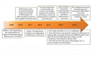 Figure 1: Timeline of collaborative single-use activity