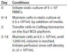 Table 1: Process for culturing primary T cells with the Xuri W25 cell expansion system